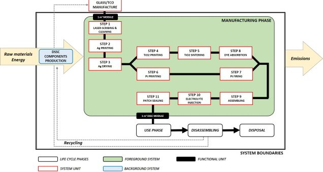 Prospective life cycle assessment of third-generation photovoltaics at the pre-industrial scale: A long-term scenario approach